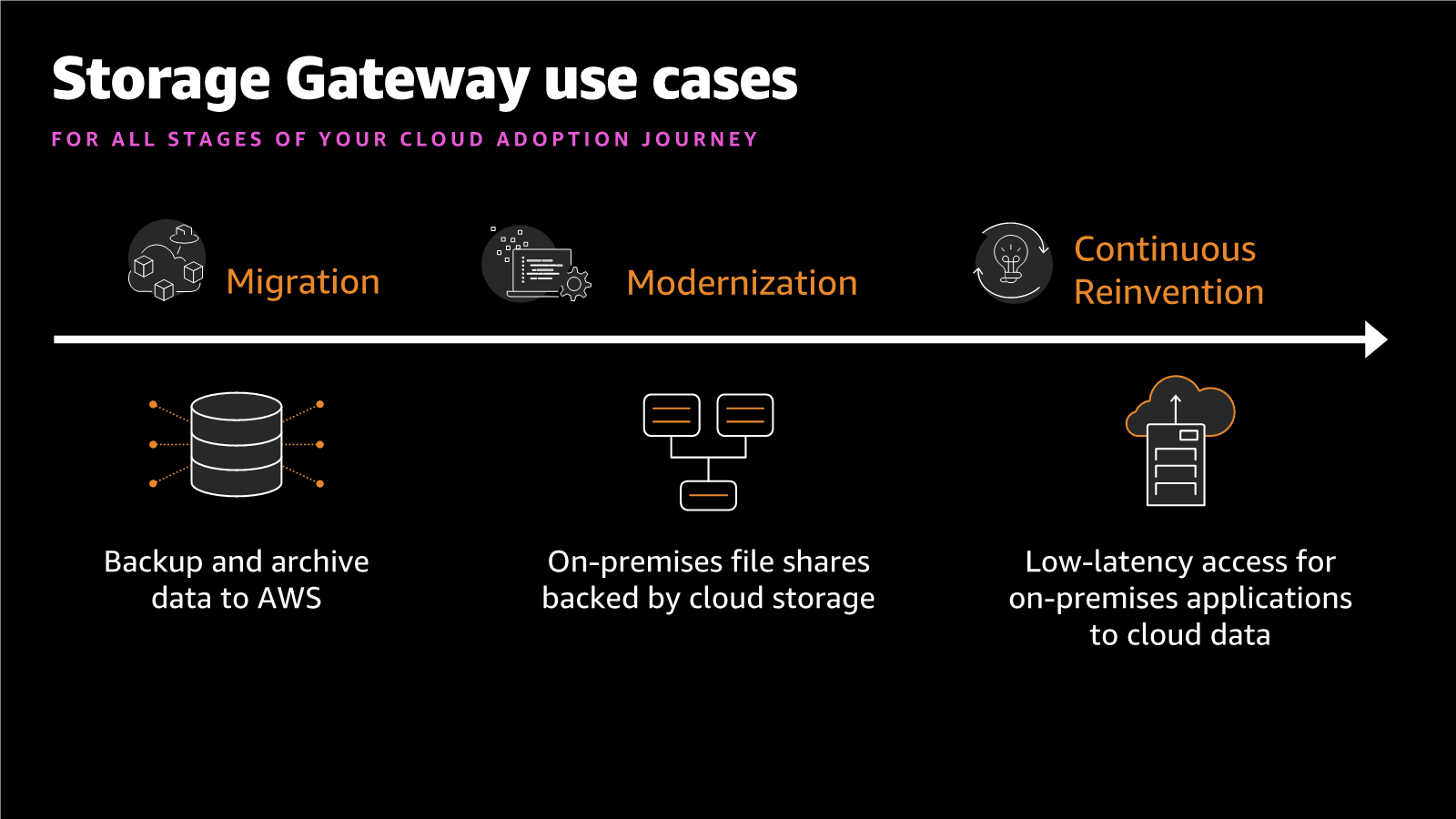 AWS Storage gateway use cases - Migration - Modernization - Continuous Reinvention