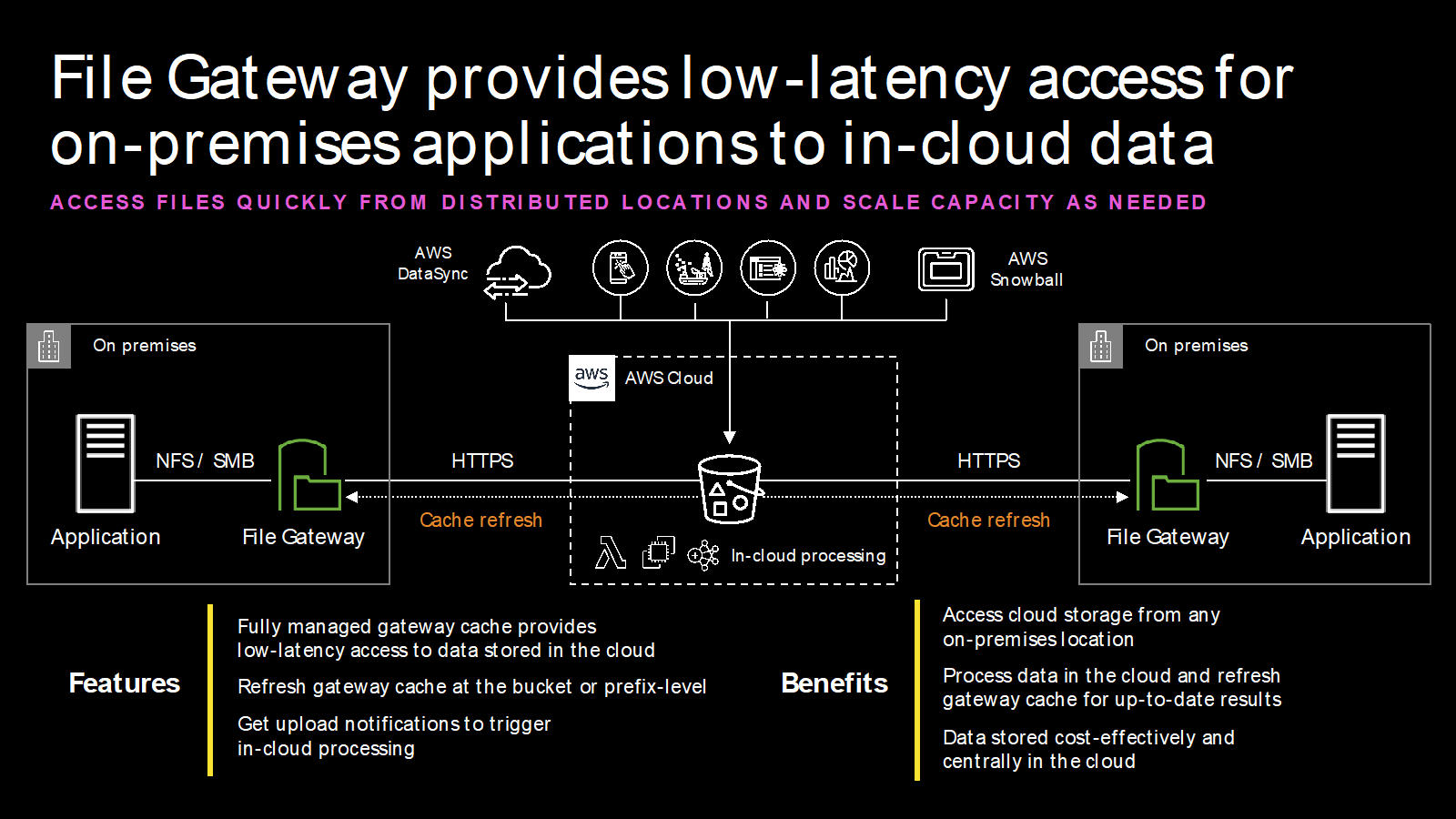 File Gateway provides low-latency access for on-premises applications to in-cloud data
