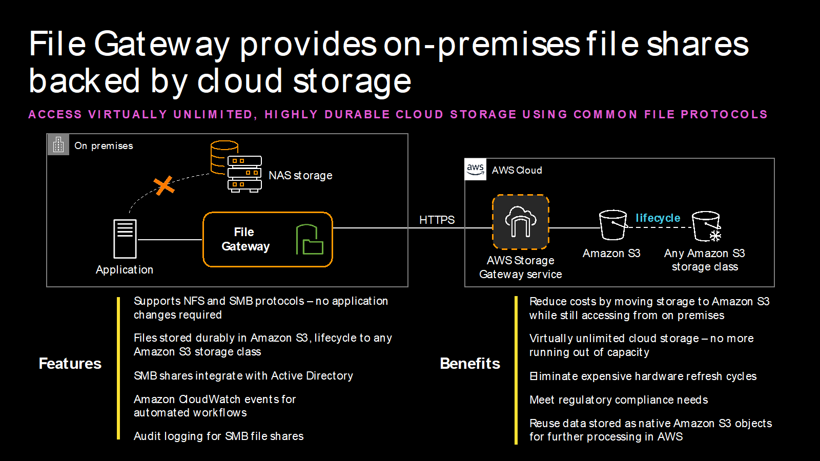 File Gateway provides on-premises file shares backed by cloud storage.