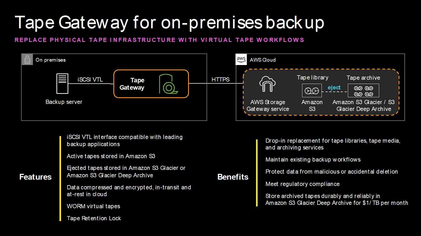 Tape Gateway for on-premises backup - replace physical tape infrastructure with virtual tape workflows