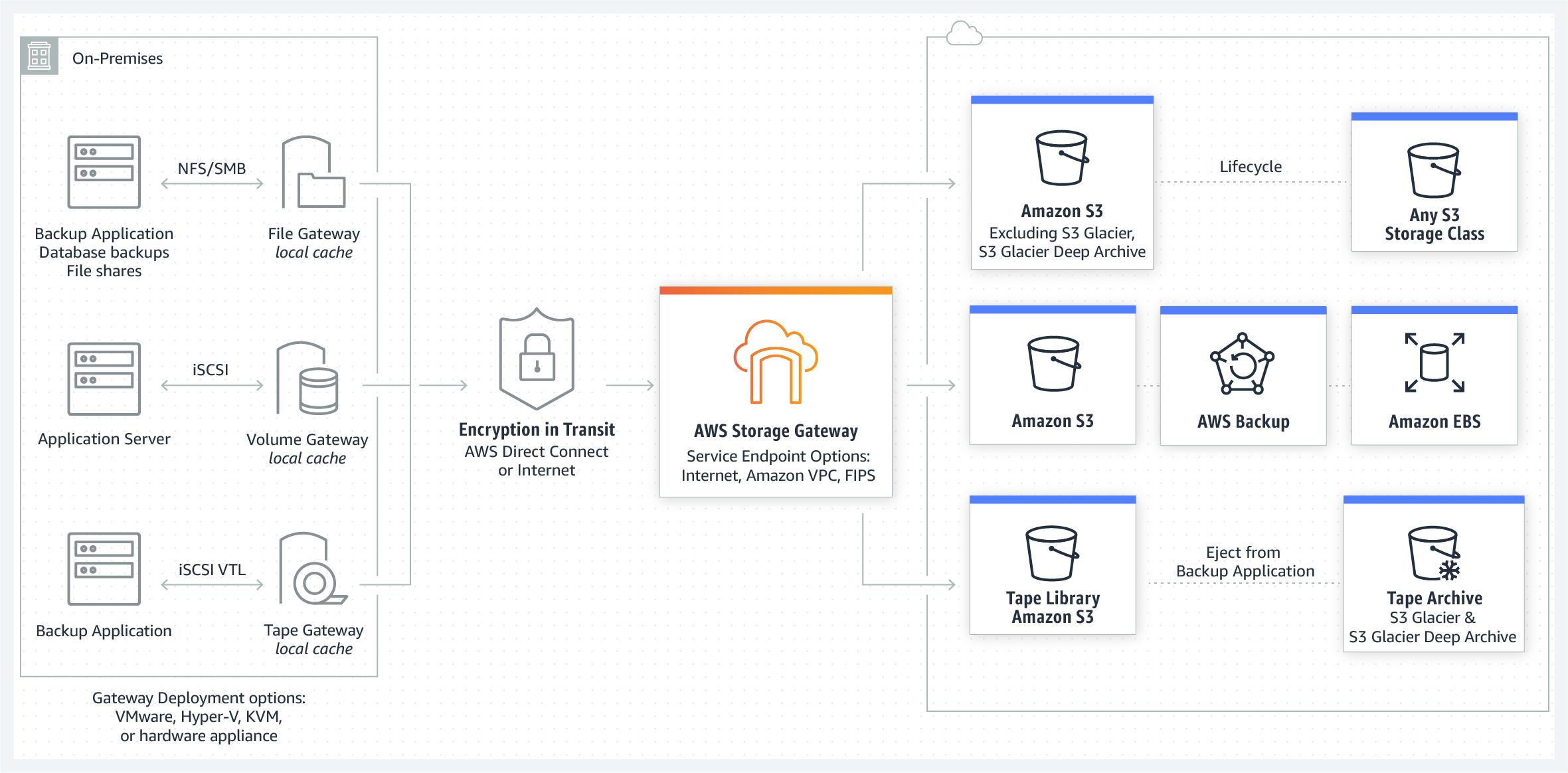 Figure 1 - AWS Storage Gateway options – File, Volume, and Tape Gateways