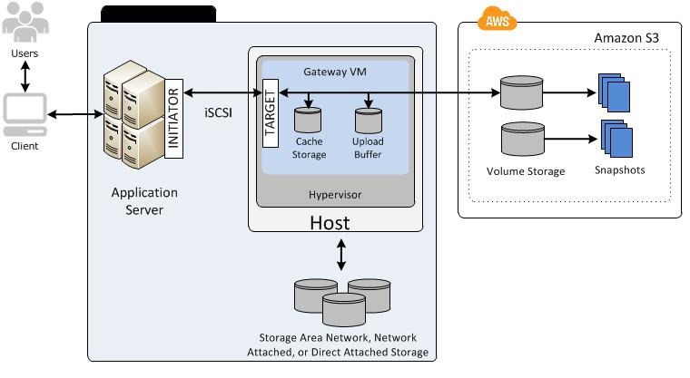 Figure 2 - AWS Storage Gateway – Volume Gateway, local cache