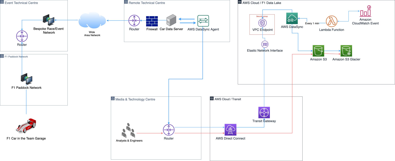 Figure 1 - FORMULA 1 car-to-cloud flow using AWS DataSync