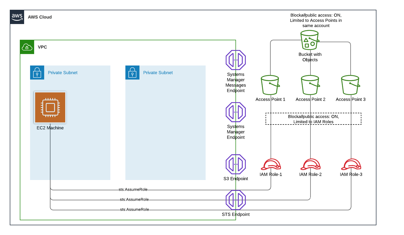 Figure 1 - Securing data in a virtual private cloud using Amazon S3 Access Points
