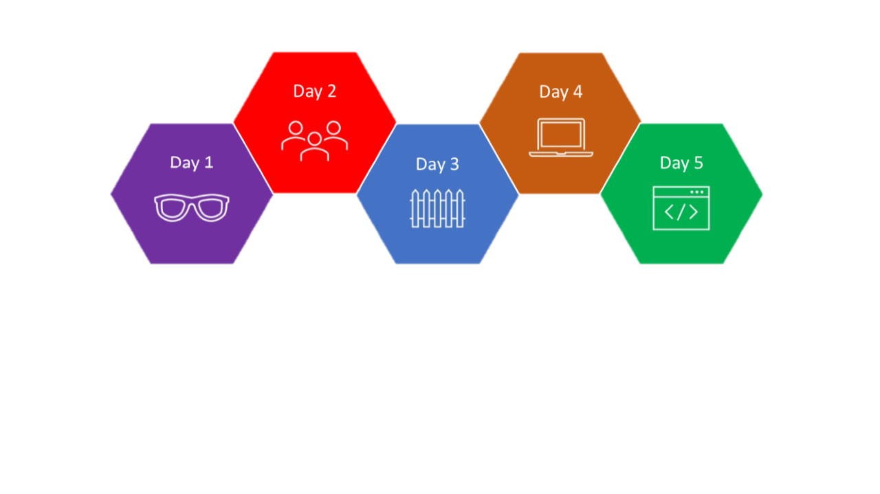 eplus 5-day framework for replicating all workloads and doing initial app testing in AWS