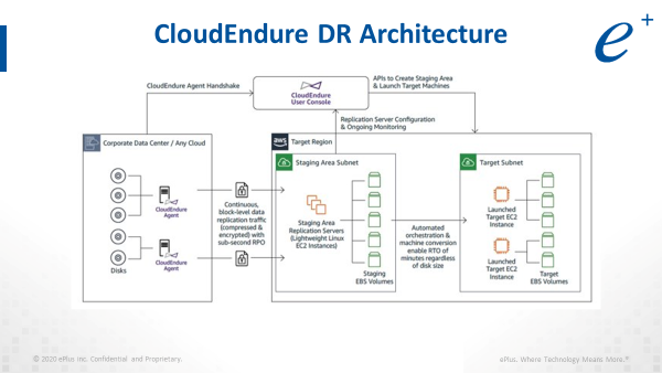 eplus CloudEndure DR Architecture