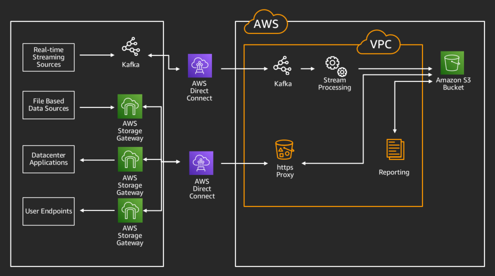AWS Storage Gateway with an AMB file share to get reports and datasets now living in Amazon S3 back to Windows workstations for data science