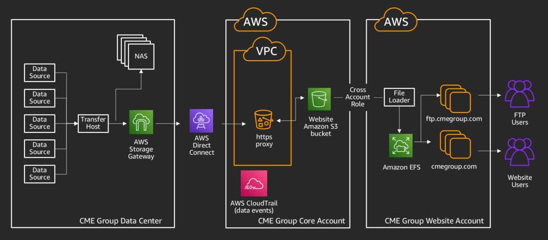 CME Group deployment of AWS Storage Gateway to enable their data migration to the AWS Cloud