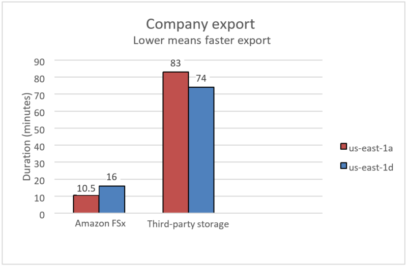 Infor Company Export performance test for Amazon FSx for Windows File Server