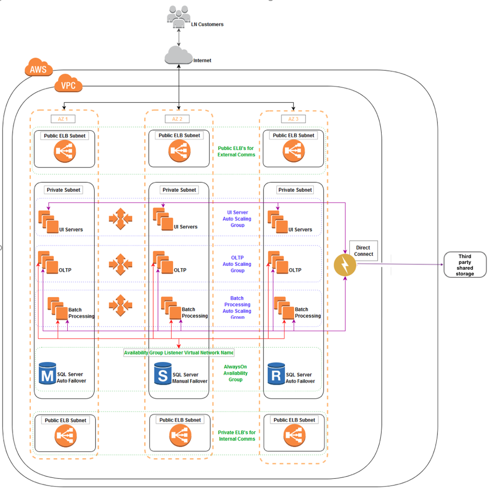 Infor LN ERP application using a third-party hosted storage solution