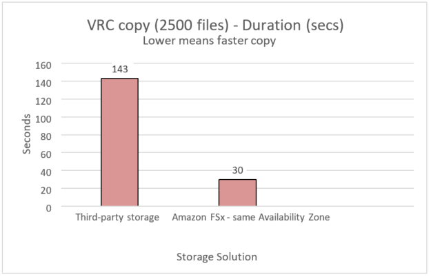 Infor Version Release Customer Code - VRC copy test for Amazon FSx performance vs third-party storage