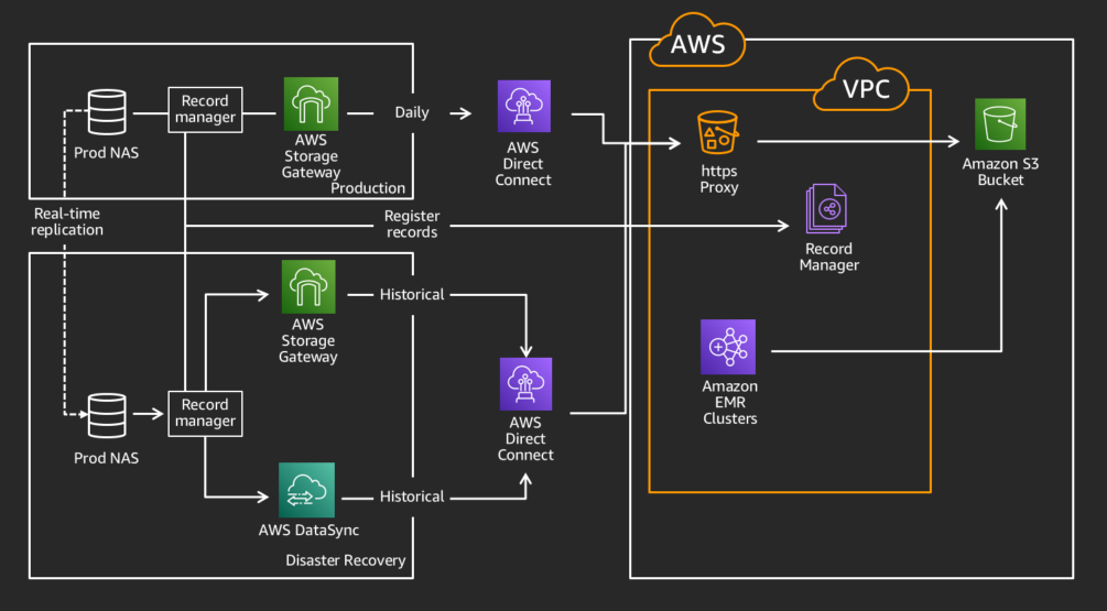 Using AWS Direct Connect during the migration using AWS Storage Gateway to migrate over a petabyte without disrupting workloads