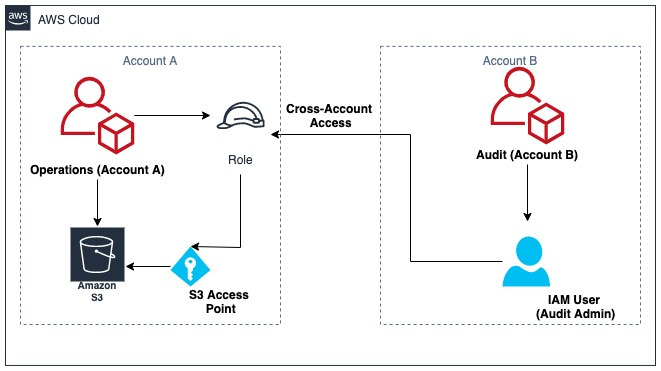 Using Amazon S3 Access Points to enable cross-account access of buckets on Amazon S3