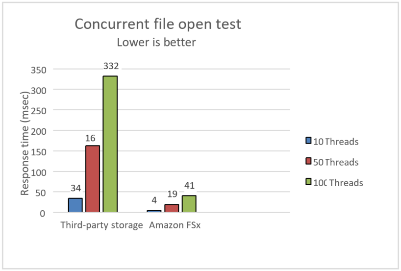 Concurrent file open test - Response time (msec) - Infor comparison of third-party storage with Amazon FSx for Windows