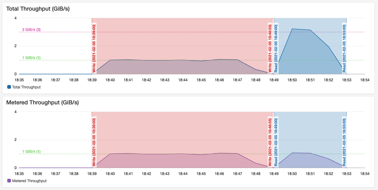 TotalIOBytes and MeteredIOBytes on CloudWatch during a run of the application - write drives 1 GBs and read drives 3 GBs