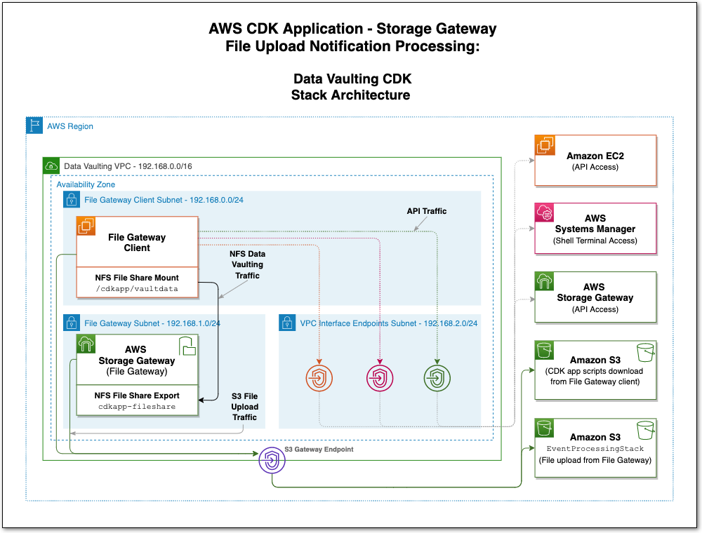 AWS CDK Application - AWS Storage Gateway file upload notification processing - Data Vaulting CDK Stack Architecture