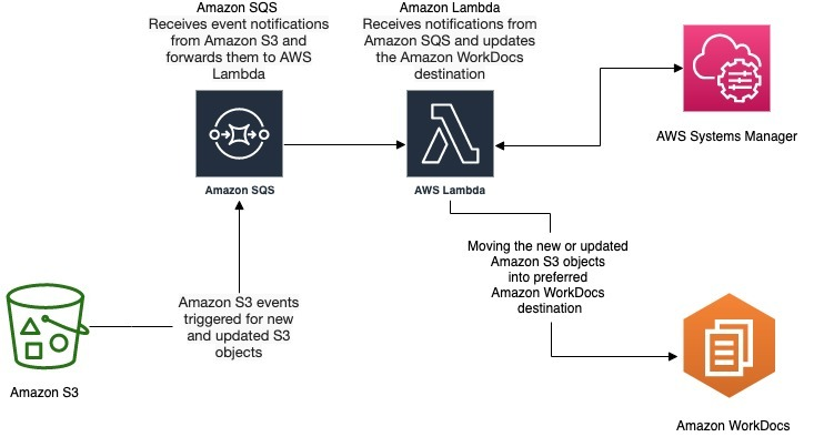 automatically synching files from Amazon S3 to Amazon WorkDocs is to set up an auto sync tool using a Python module in AWS Lambda