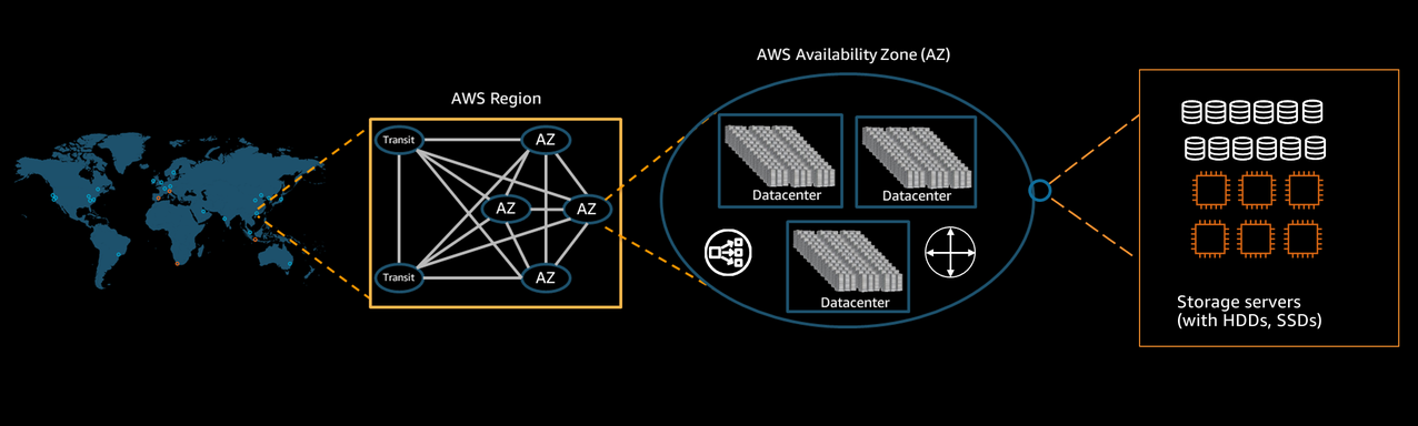 End-to-end robustness in Amazon S3