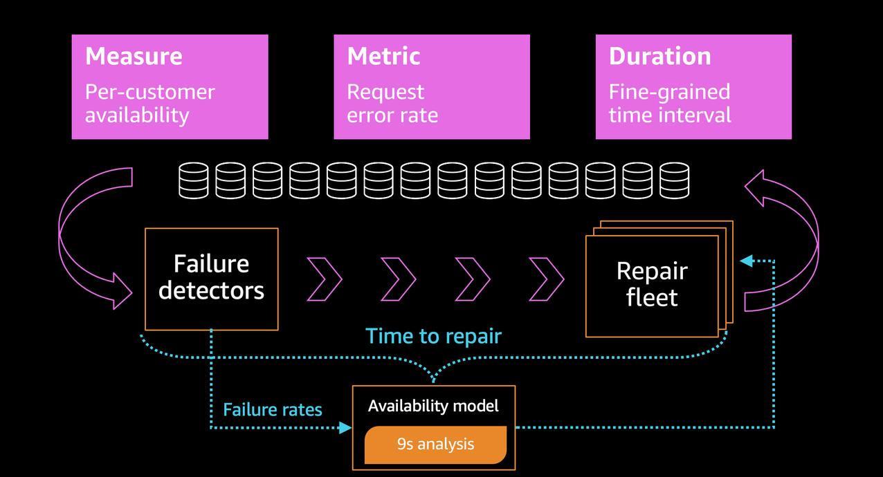 How AWS measures avaialbility for Amazon S3