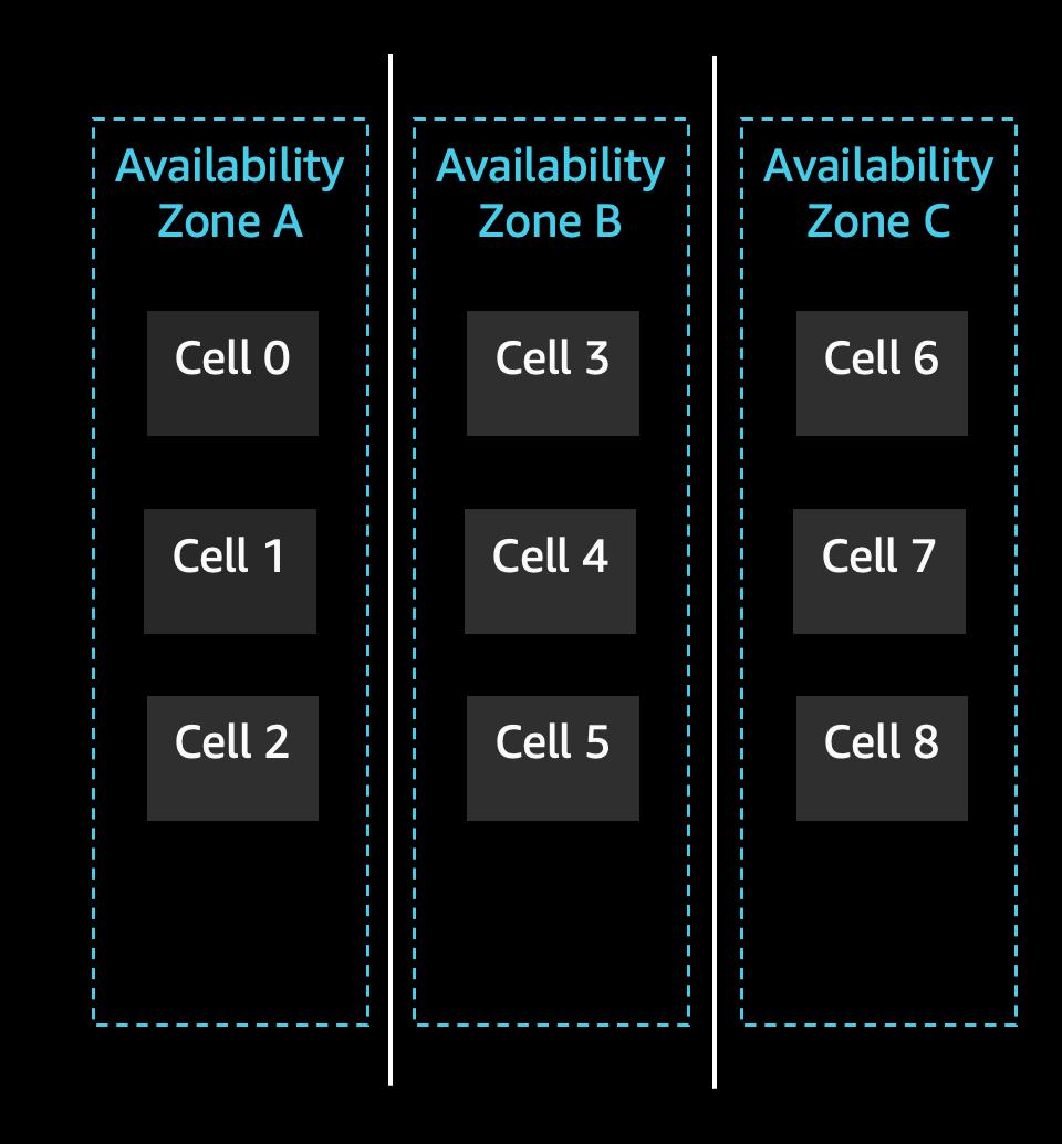 Updating Amazon S3 - Cell-based architectures reduce blast radius