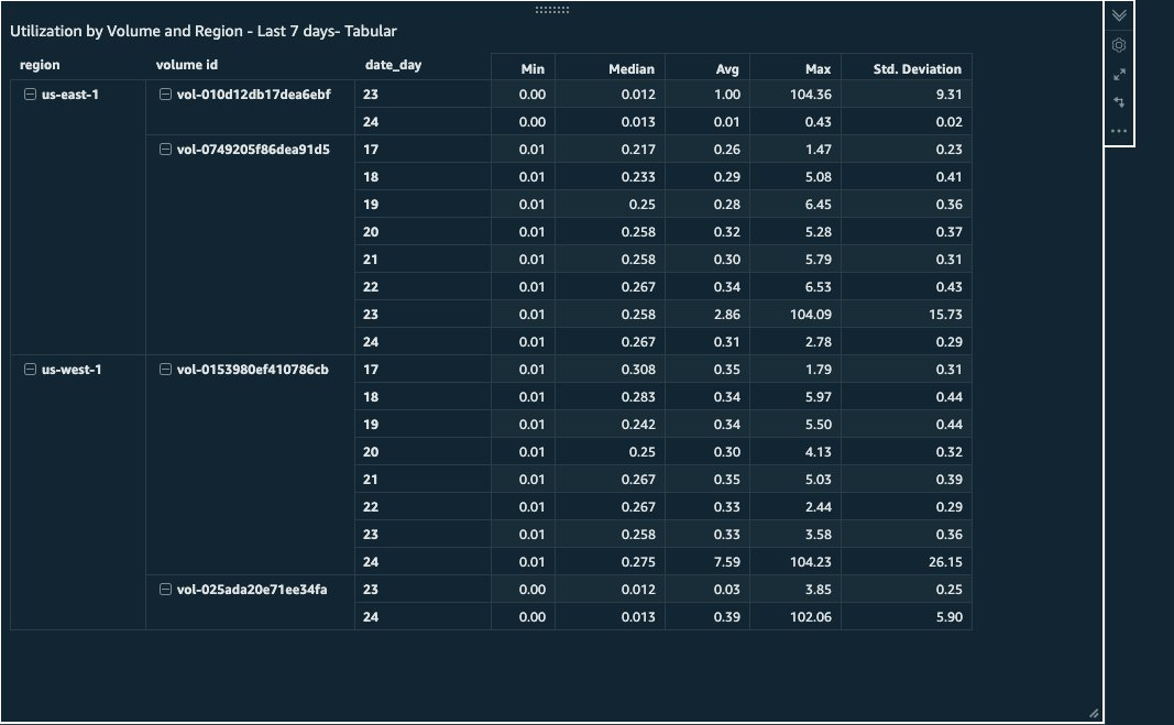 Example 2 - Sample IOPS utilization by volume and Region - Last 7 days - Tabular View
