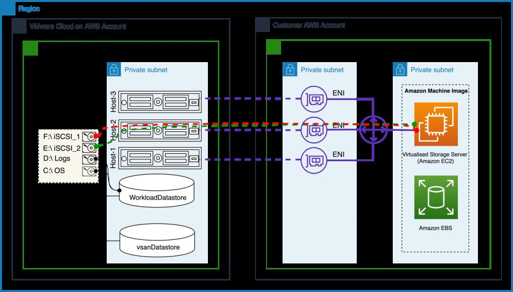 AWS Partner Network (APN) storage partners