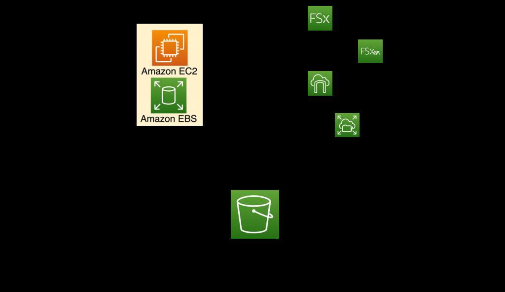 Figure 2 – AWS Storage services