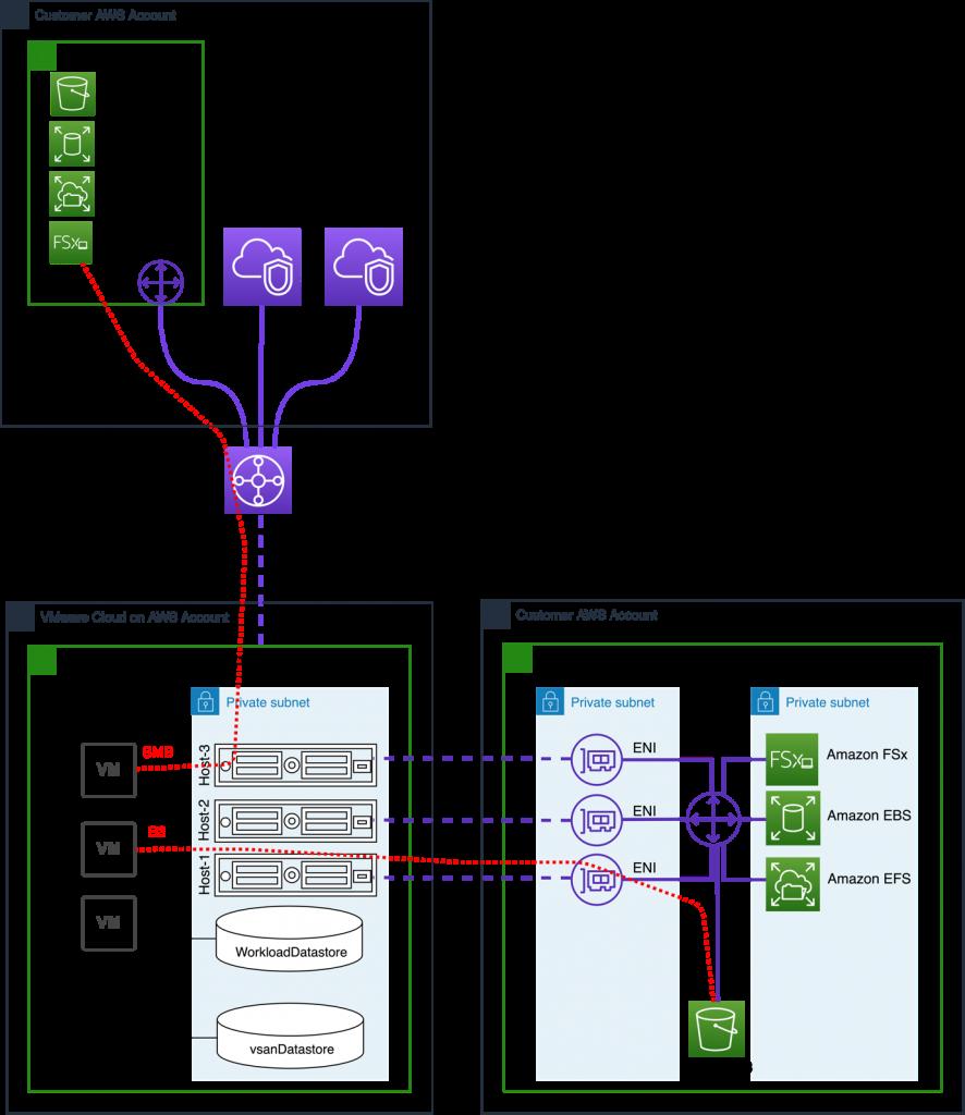Figure 4 –VMware Transit Connect