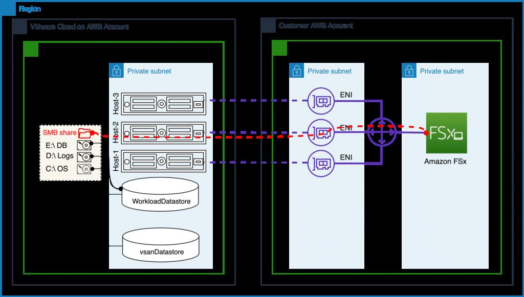 Figure 5 – Amazon FSx for Windows File Server