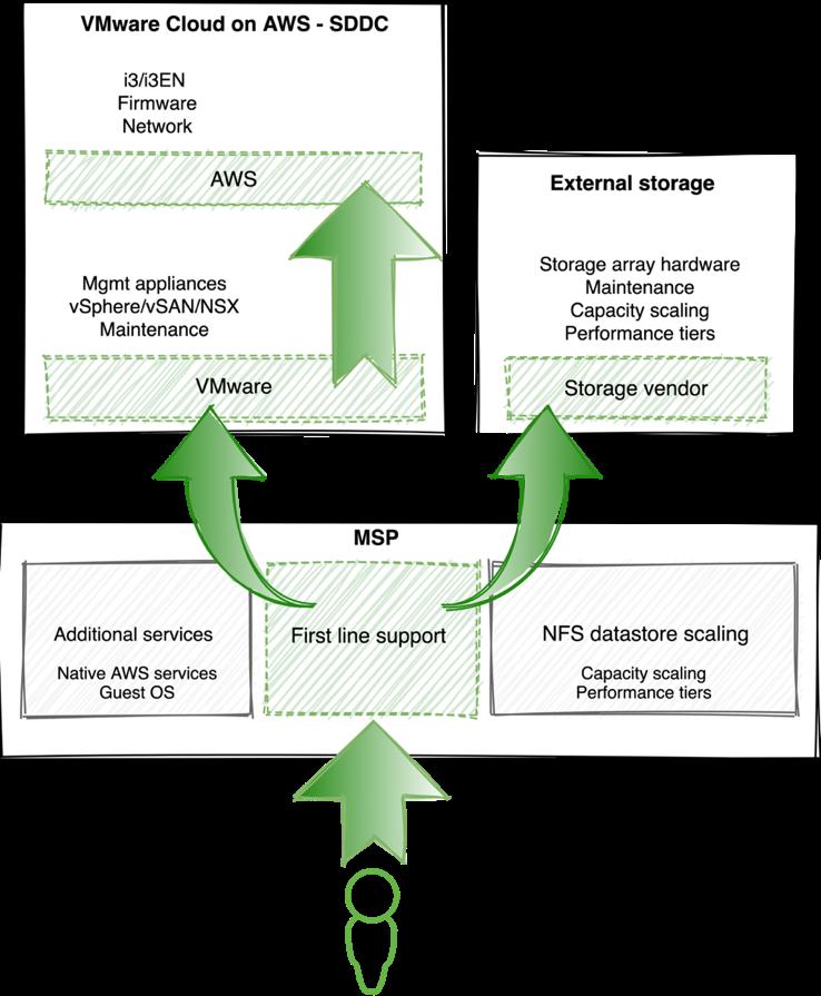 Managed Services Provider (MSP) storage support