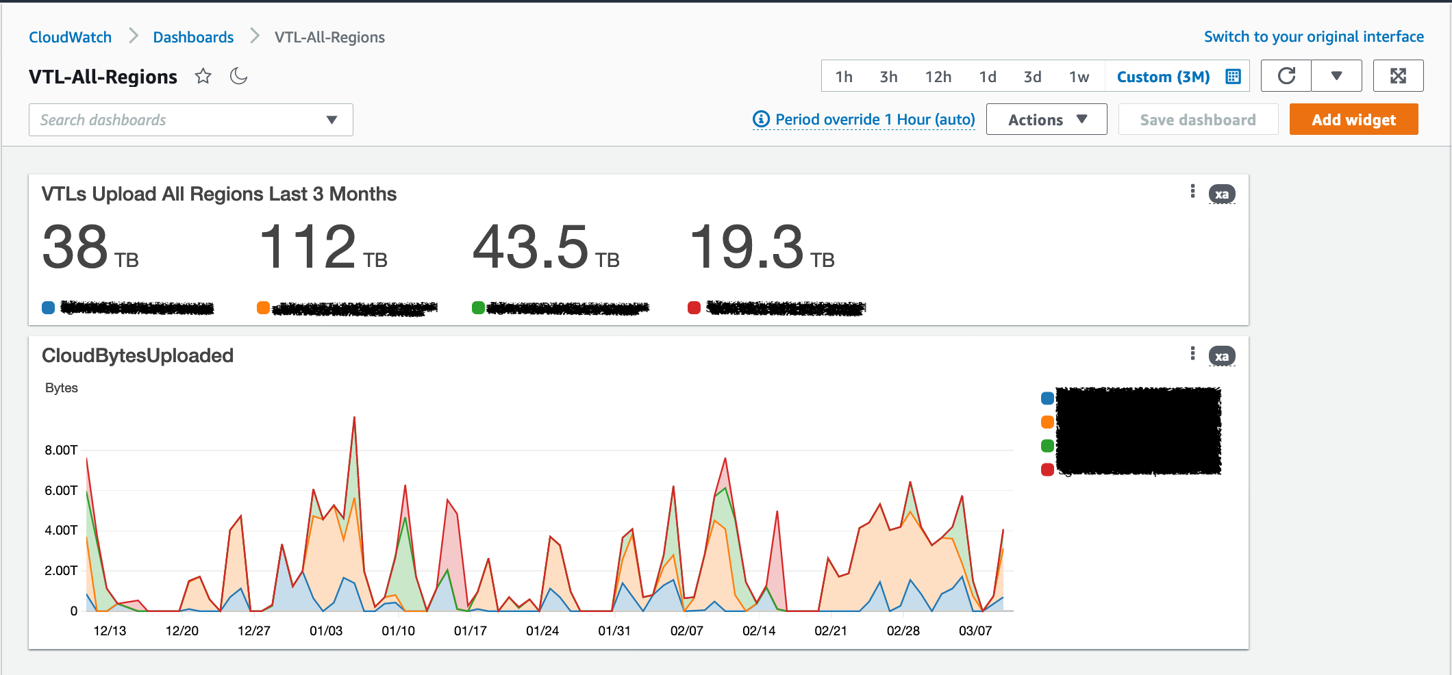 A CloudWatch Dashboard Widget showing us the total TB of uploaded data from each of our Tape Gateways to AWS over the past 3 Months.