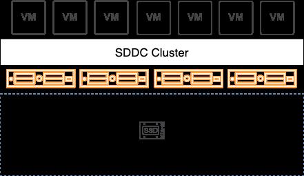 Figure 1 – vSAN on VMware Cloud on AWS
