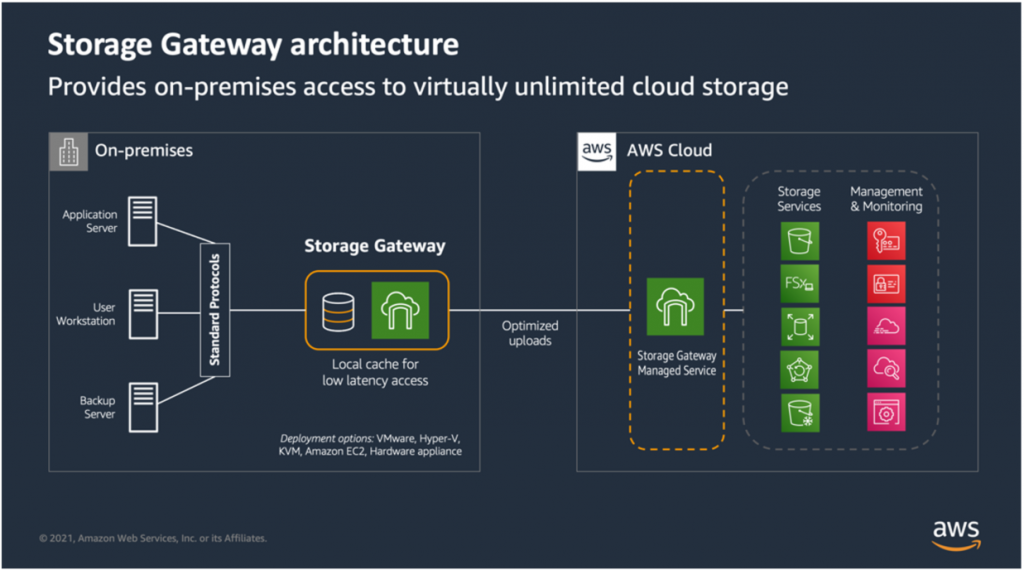 Figure 2 (2021) - High-level architecture of Storage Gateway
