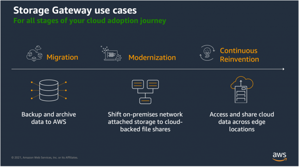 Figure 3 (2021) - Three common use cases of Storage Gateway