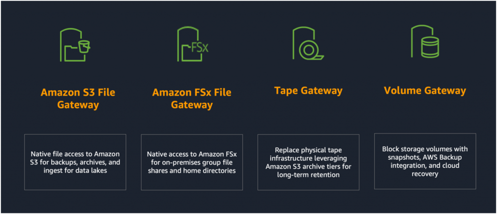 Storage Gateway four gateway types - Amazon S3 File Gateway, Amazon FSx File Gateway, Tape Gateway, Volume Gateway