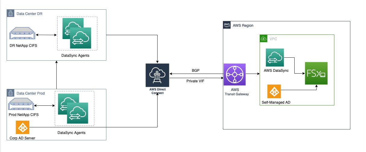 file storage data migration to Amazon FSx for Windows File Server using AWS DataSync
