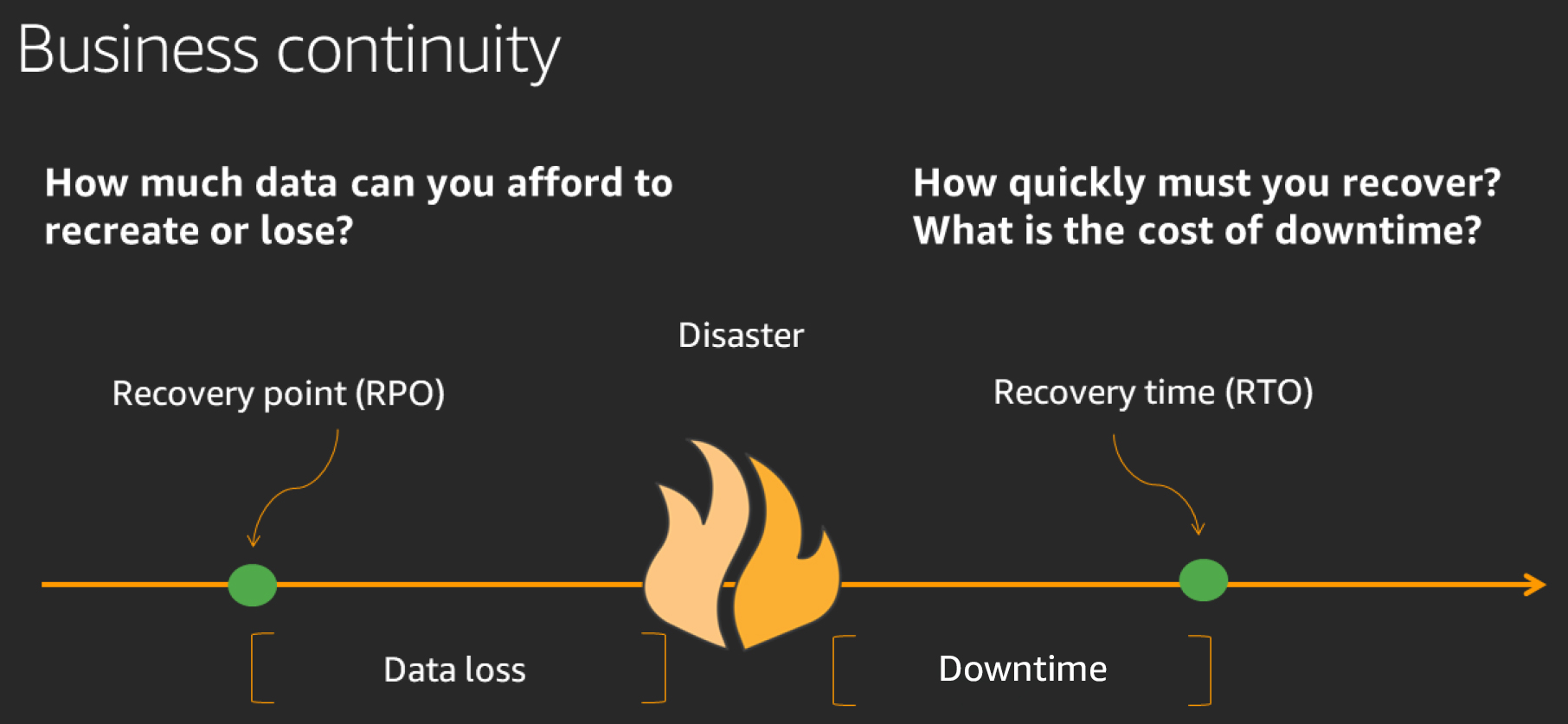 Understanding Recovery Point Objectives using CloudEndure Disaster Recovery