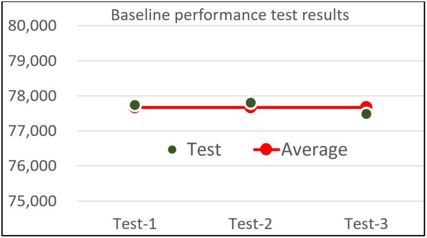 Figure 4. Baseline performance test results