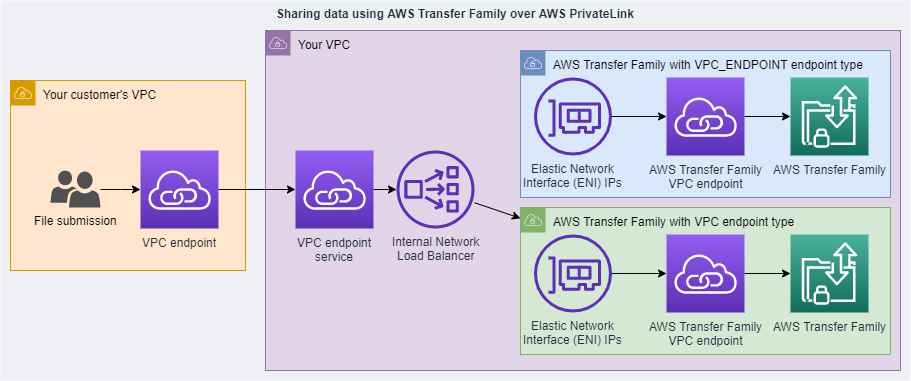 Deploy a new AWS Transfer Family server of VPC endpoint type, get new VPC endpoint ENI IP addresses, and create Target Group