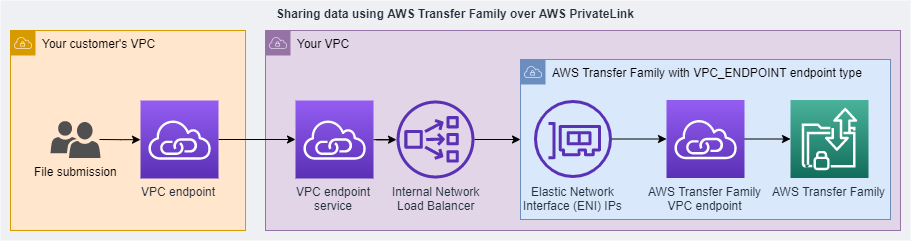 Some customers have AWS Transfer Family configured and privately shared
