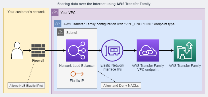 complicated customer setup using the no-longer recommended VPC_ENDPOINT endpoint type.