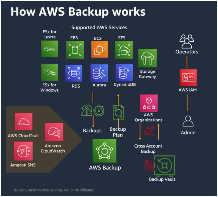 AWS Backup supported services (1)