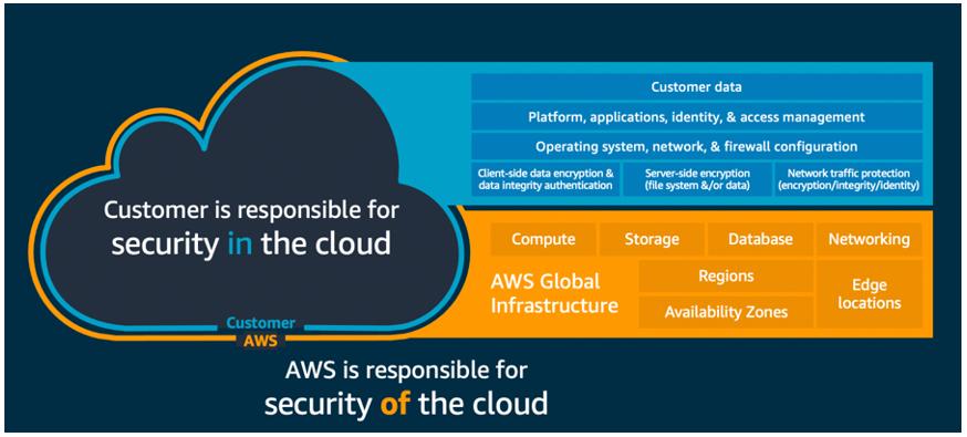 AWS Shared Responsibility Model (1)