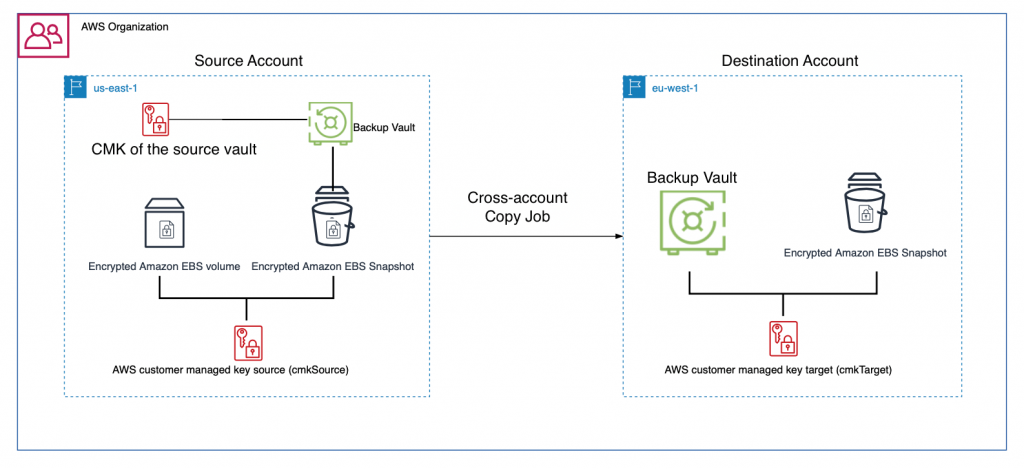 Create and share encrypted backups across accounts and Regions using AWS Backup