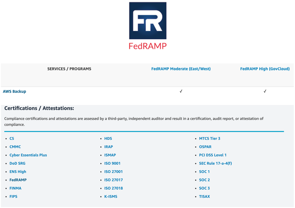 shows a broader list of the compliance programs that AWS services support (1)