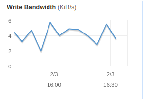 Write Bandwidth metric found in the Monitoring tab of the CloudEndure DR console