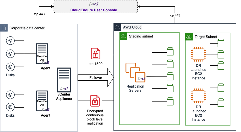 VMware vCenter Disaster Recovery using CloudEndure