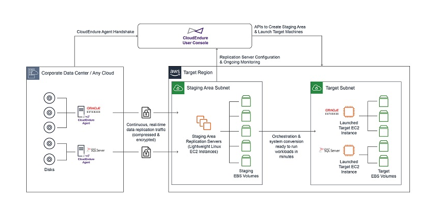 Migrate on-premises workloads to AWS Outposts using CloudEndure Migration - diagram