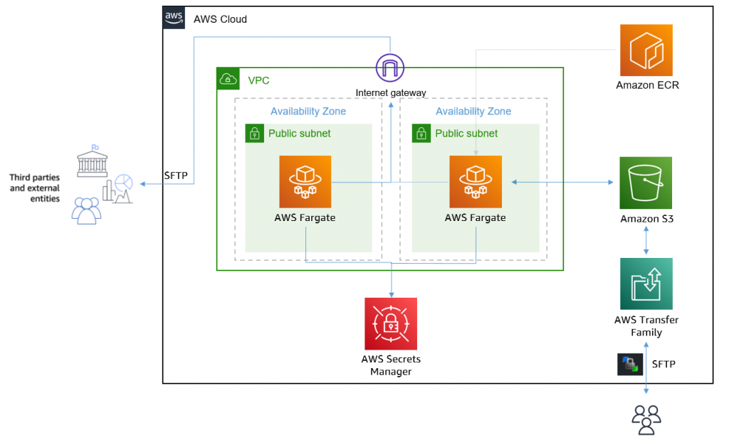 AWS Fargate as an outbound connector to pull data from an external SFTP server and place those files into Amazon S3