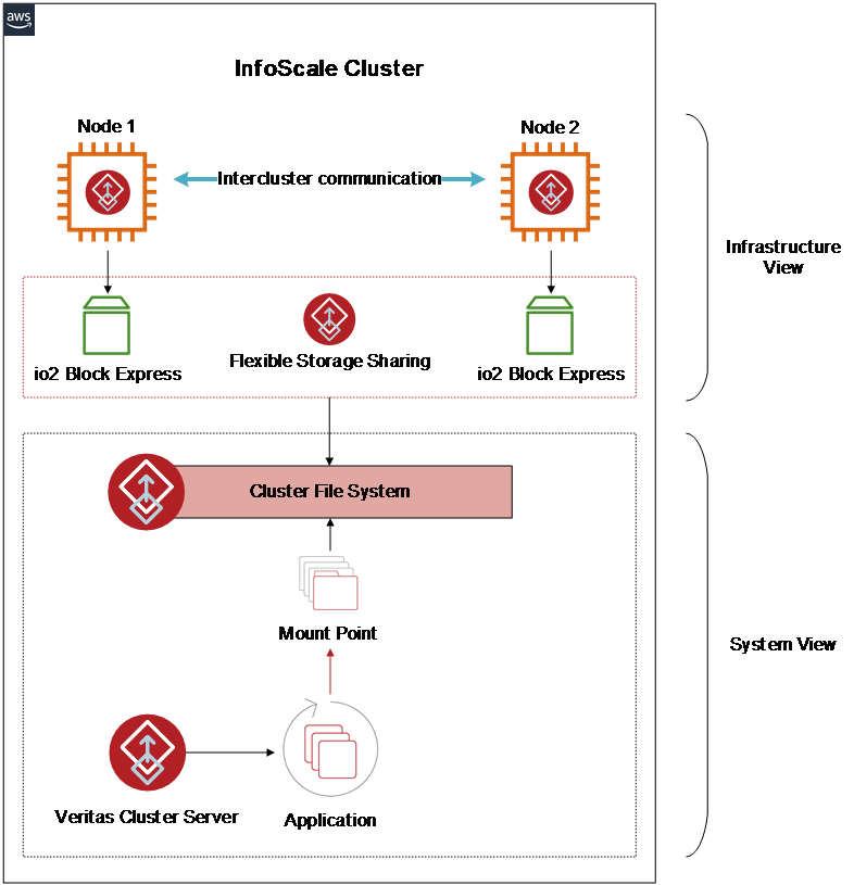 Diagram of the InfoScale and io2 Block Express solution - building high-performance storage clusters